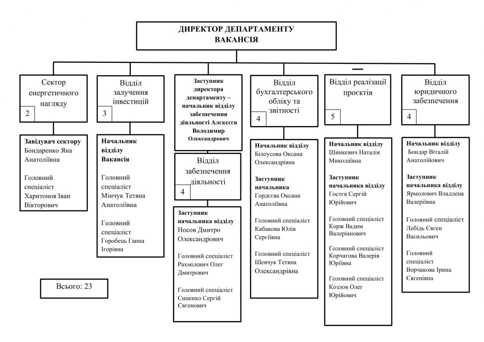 Структура Департамента 2021-1